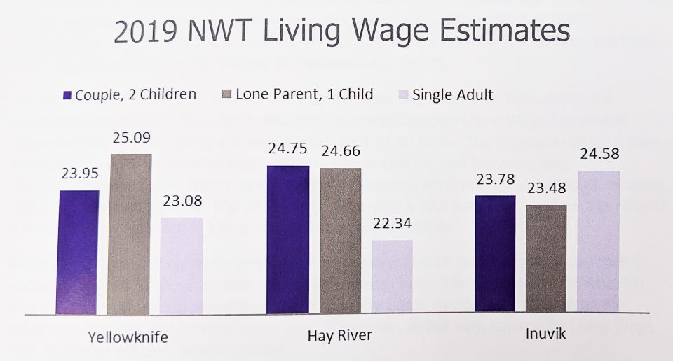 A graphic provided by Alternatives North shows living wage estimates by community