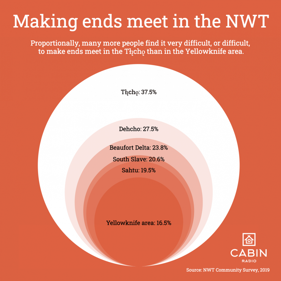 Making ends meet in the NWT